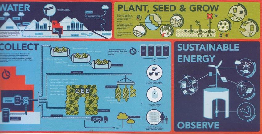 Một cách thiết kế cảnh quan để giáo dục trẻ em về tính bền vững